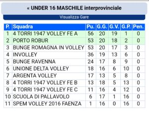 Classifica Under 16 maschile interprovinciale